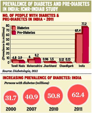 India with 63 million diabetic patients